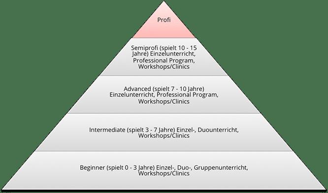 Level Ratgeber Schema