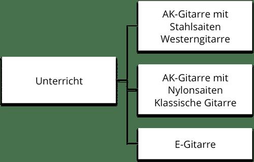 Ungewöhnlich E Gitarren Schema Zeitgenössisch - Der Schaltplan ...