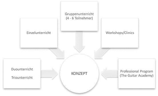 Konzept - The Guitar School